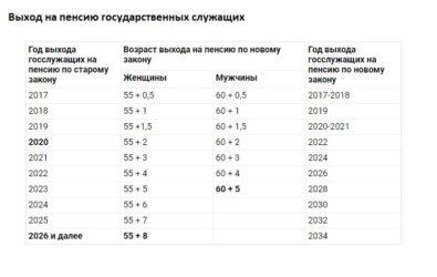 Расчет пенсии по выслуге лет госслужащего калькулятор пенсионный калькулятор онлайн рассчитать пенсию по старости в 2021