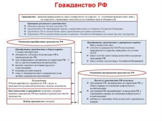 Минимальный срок получения гражданства РФ