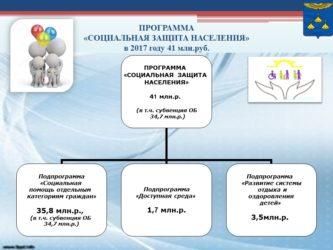 Программы социальной защиты населения в РФ