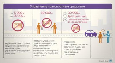 Штраф за управление ТС без водительского удостоверения