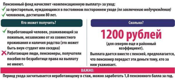 Как получить 1200 к пенсии вклад в рсхб пенсионный