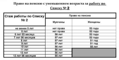 Как рассчитать пенсию досрочную льготную калькулятор пенсии онлайн сотруднику полиции