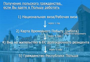 Как получить пенсию в польше белорусу как удалить историю в личном кабинете пенсионного фонда