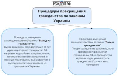 Выход из украинского гражданства в России